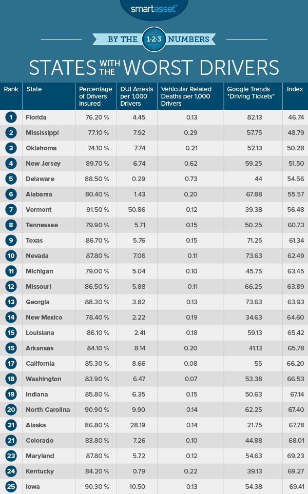 Worst Drivers in America by State