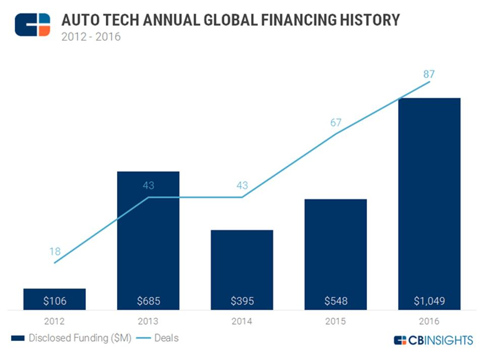 Car Tech Startup Investment Exceeds 1 Billion In 2016