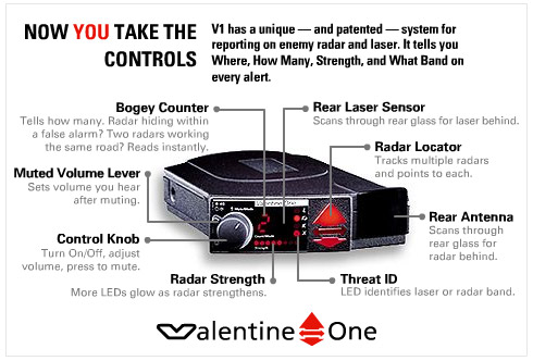 A Familiar Face In The Radar Detector Field Is The Valentine One. The  Valentine Is Known For The Quick Response That It Gives When It Is Used.